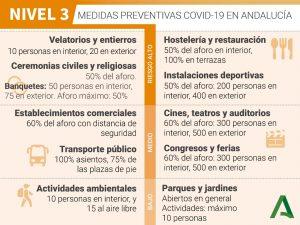 NIVELES DE ALERTA SANITARIA EN ANDALUCIA. - Asesoría Gomera 4